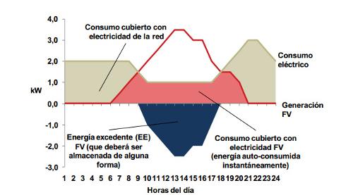 Nuevo decreto para el autoconsumo de energías renovables