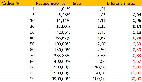 Ratio entre el porcentaje de recuperación necesario para volver a la situación inicial y las pérdidas potenciales