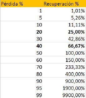 Pérdida porcentual y recuperación porcentual equivalente